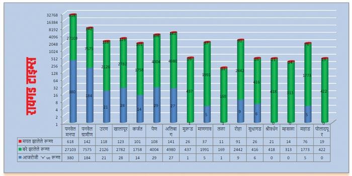 Raigad corona report_1&nb